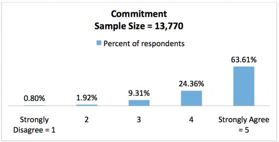 survey sample size