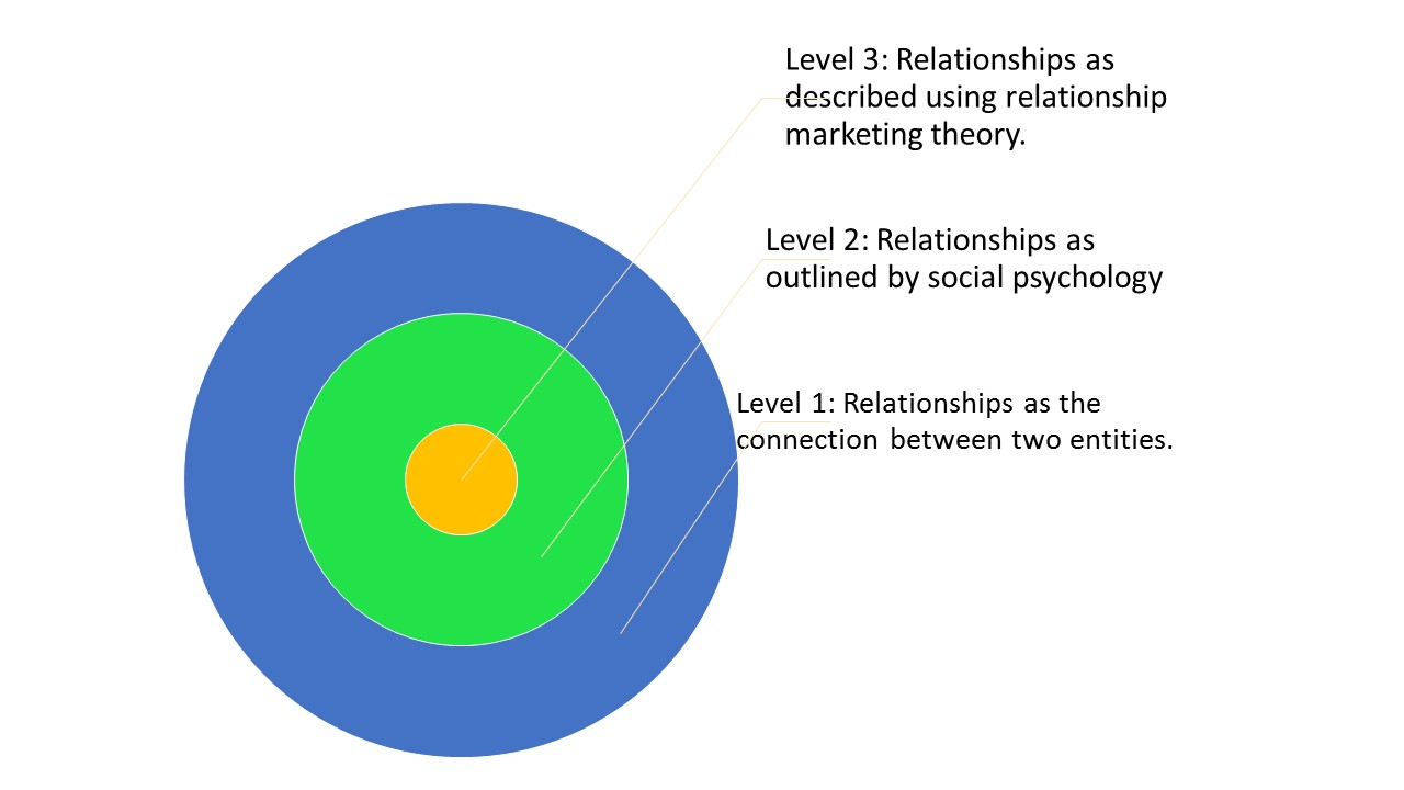 Levels of relationship fundraising