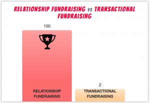 Relationship v transactional fundraising
