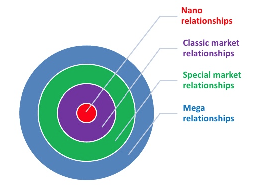 types of relationship i have with Relationship types roles of mentors  mentors define the goals for the relationship and have defined expectations for the youth's role in the relationship.