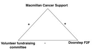 Balance - Macmillan