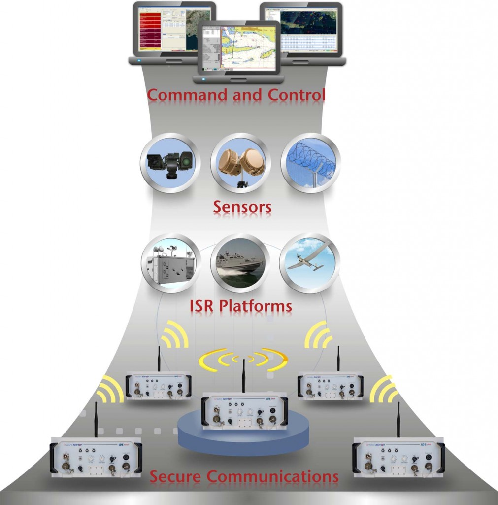 iDefender - IDE Surveillance Critical Infrastructure Protection Solution