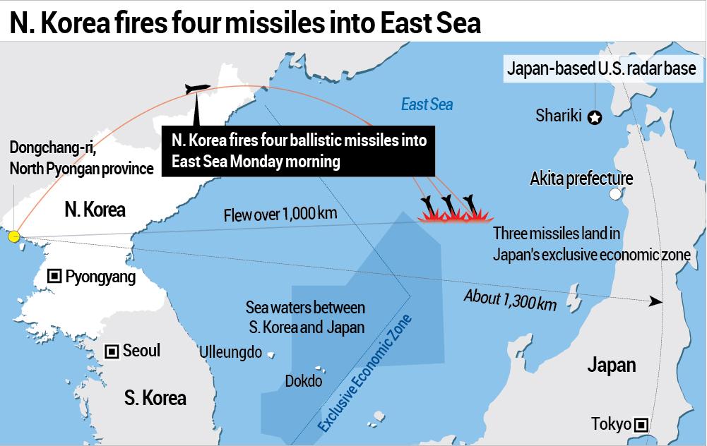 North Korea Test Fires Ballistic Missiles As Us South Korean War Games Continue Dcss News