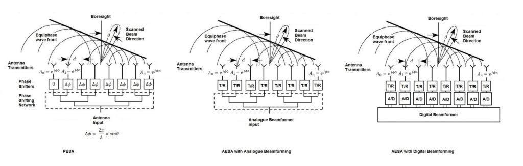 AESA RADAR FOR SEAPOWER MARITIME APPLICATIONS - DCSS News