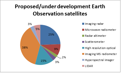 SPACE-BASED SAR FOR REMOTE SENSING - DCSS News