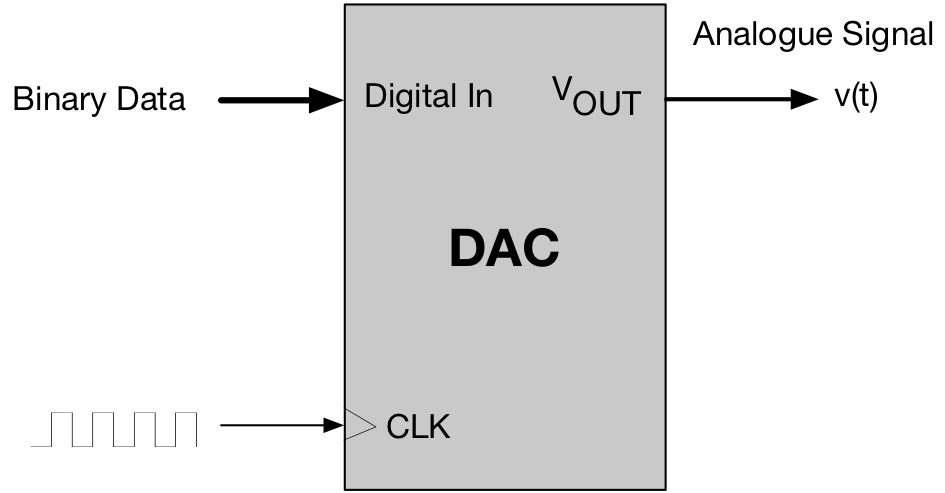 Digital to Analogue Converter (DAC) - (Glossary Entry