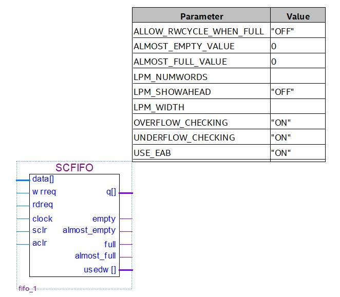 Testing / Understanding the FIFO (Intel FPGA IP) - Embedded