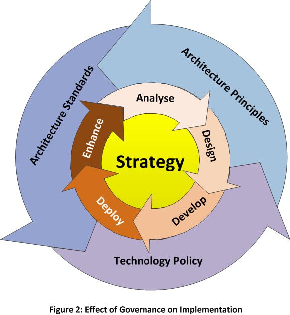 University enterprise strategy