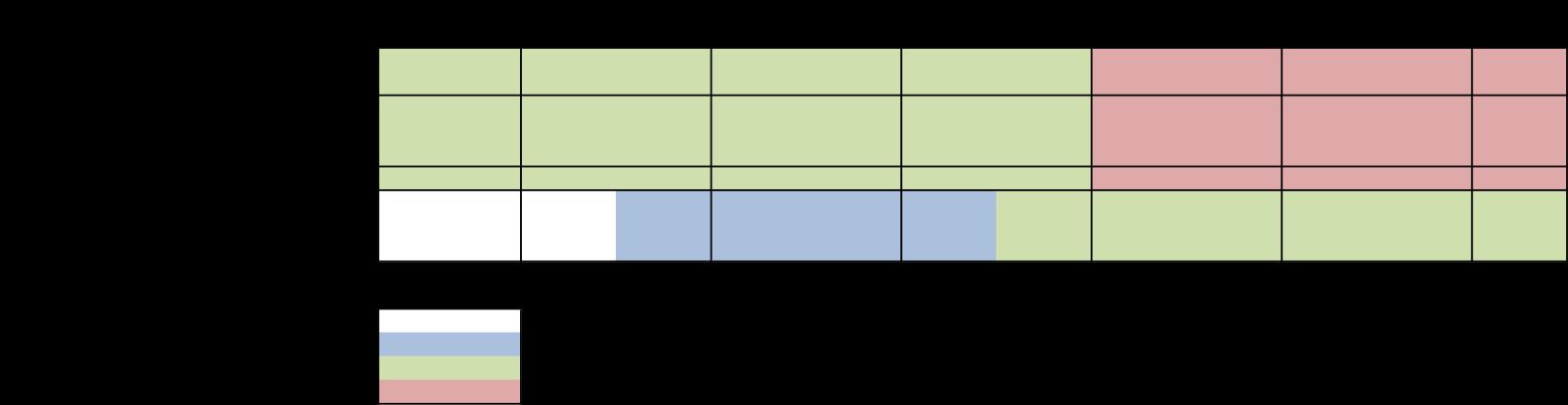 platform managed service