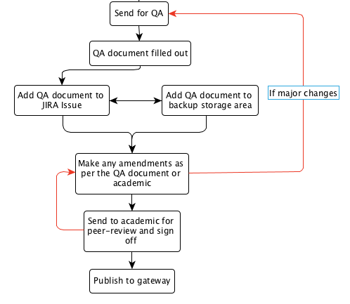 figure 2, rlo production qa section flowchart